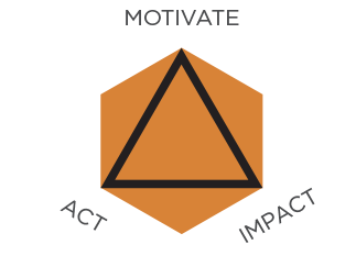 Motivate. Act. Impact